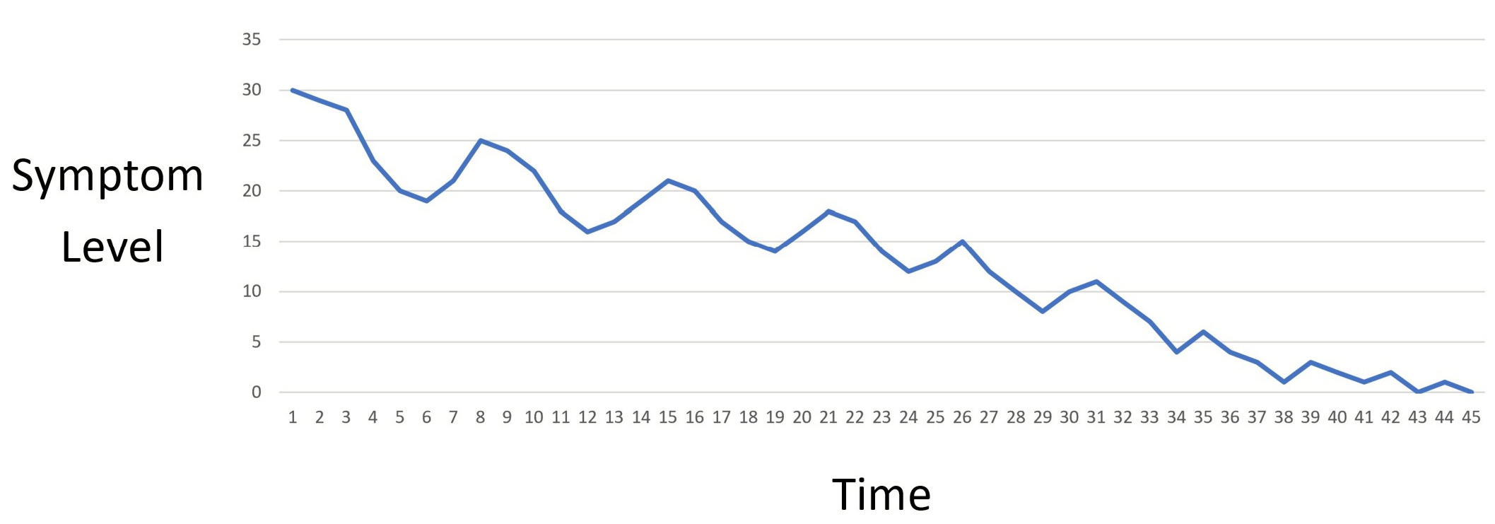 concussion recovery curve of symptom fluctuation over time